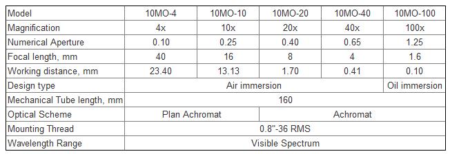 modelos de objetivo de microscopio disponibles